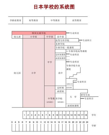 侨外日本教育:在日华人子女如何入读小学或中学?看这一篇就全懂了!
